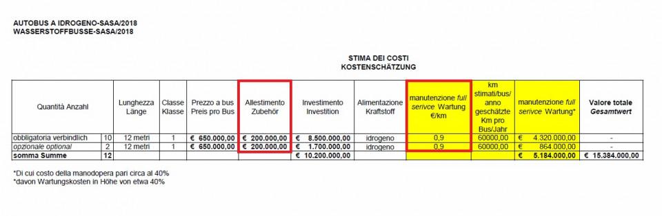 stima_costi_nuovi_bus_a_idrogeno_sasa-provincia.jpg